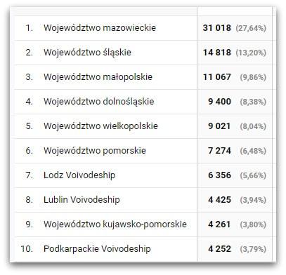 Z jakiego województwa w Polsce było najwięcej odwiedzających użytkowników?