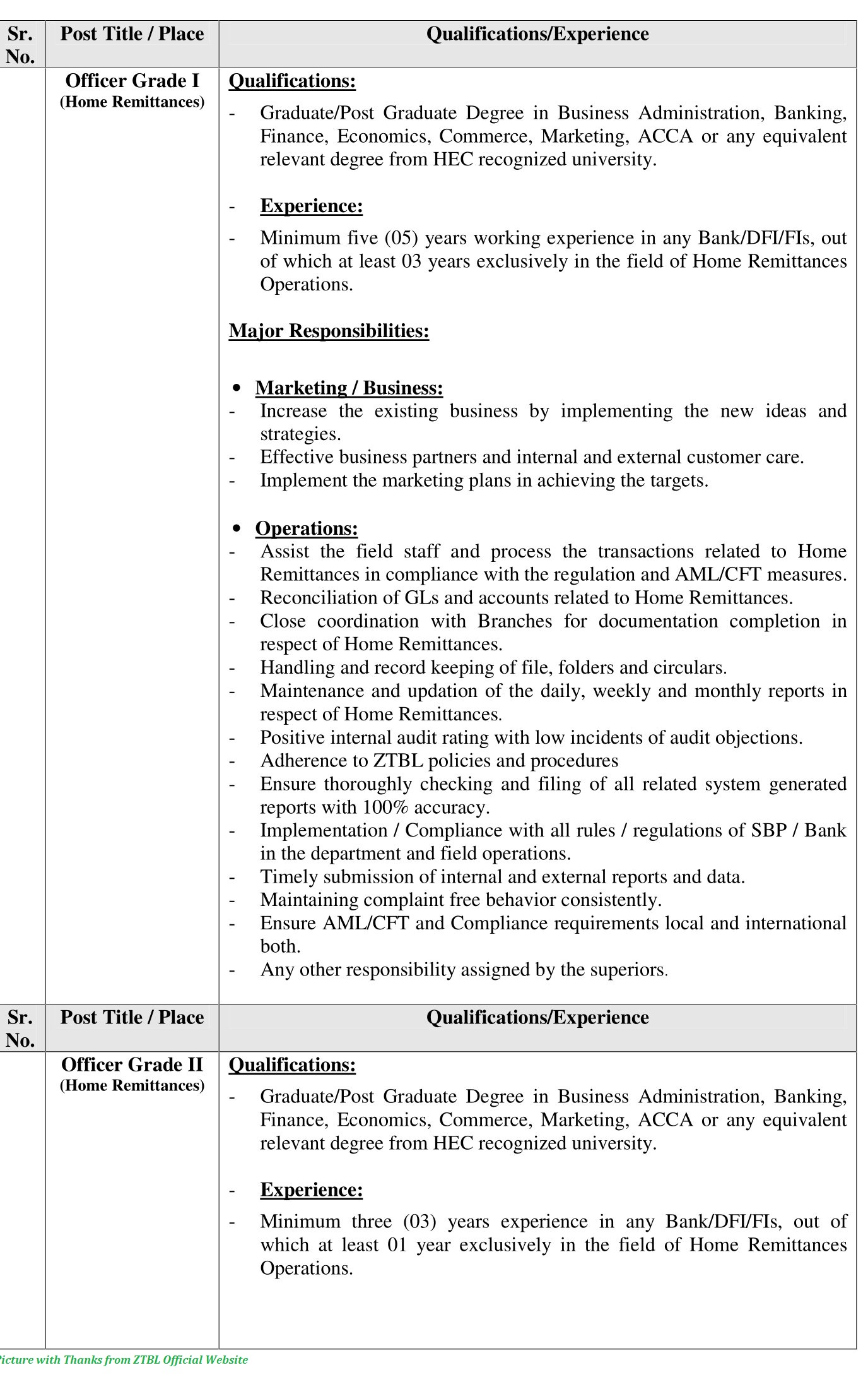 ZTBL Jobs 2020 - Latest Jobs in ZTBL www.ztbl.com.pk Apply Online