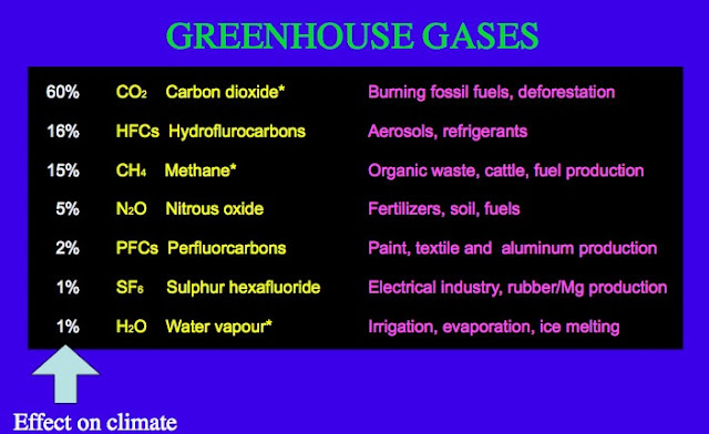 Effects of Greenhouse gases on climate
