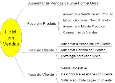 Metodologia IDM Innovation Decision Mapping - Vendas - Consultivas