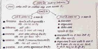 Hindi Notes PDF Download