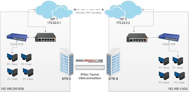 Contoh topologi ipsec tunnel site to site mikrotik