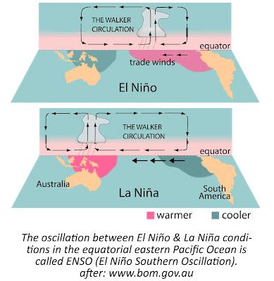 Fenomena El Nino dan La Nina