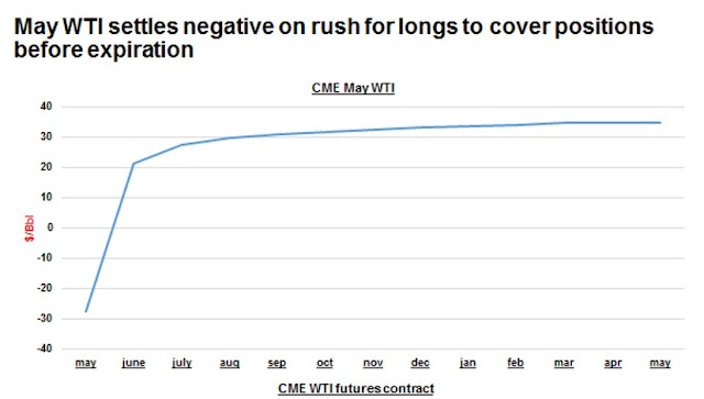 May WTI settles negative on rush for longs to cover positions before expiration | CME WTI Futures Contract