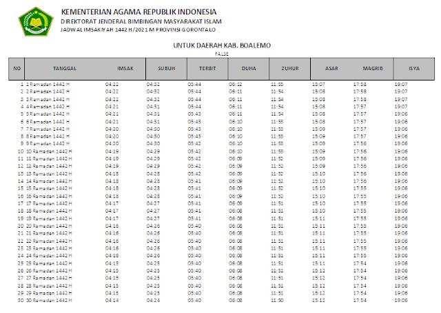 Jadwal Imsakiyah Ramadhan 1442 H Kabupaten Boalemo, Provinsi Gorontalo