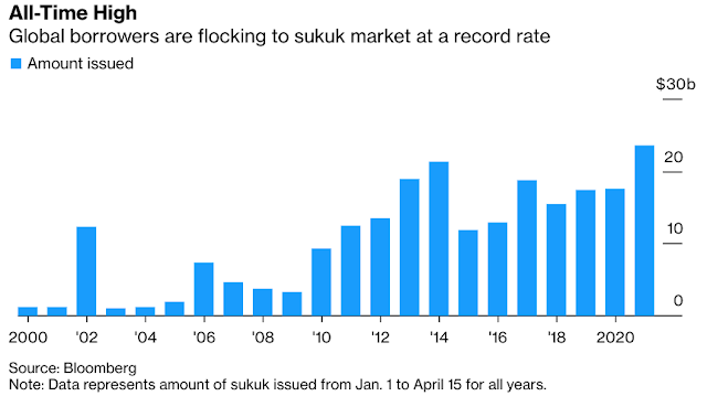 Sukuk Sales Hit Record as Issuers and Investors Shun Volatility - Bloomberg