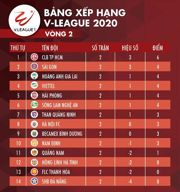 Bảng xếp hạng V-League 2020 trước lúc tạm hoãn: CLB TP.HCM 'số 1'