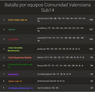 Blitz online equipos Sub14 Comunidad Valenciana, vence Enric Valor