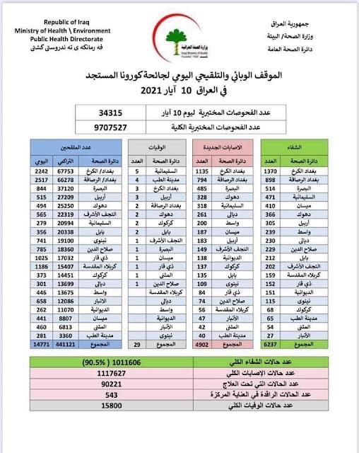الموقف الوبائي والتلقيحي اليومي لجائحة كورونا في العراق ليوم الاثنين الموافق 10 ايار 2021