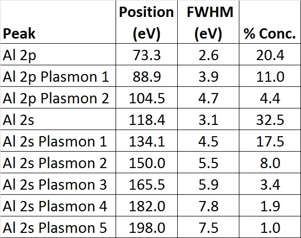 X-ray Photoelectron Spectroscopy (XPS) Reference Pages: Plasmon Loss