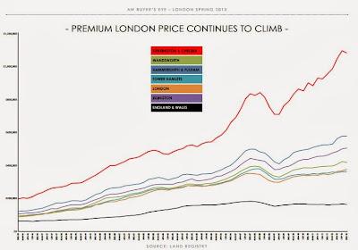 Premium london price continues to climb