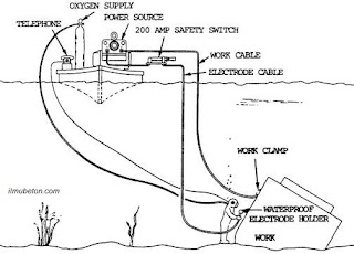 Pengaturan pada Pengelasan Bawah Air