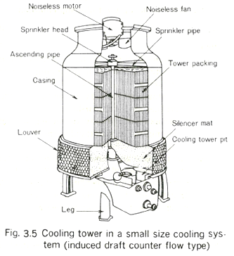 Chemical Engineering Nuggets: Cooling Water Treatment