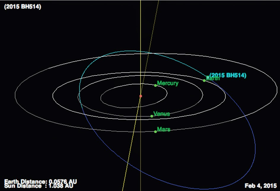Sciency Thoughts: Asteroid 2015 BX509 passes the Earth.