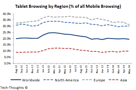 Tablet Browsing by Region
