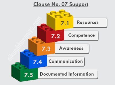 Clause No 07 Support