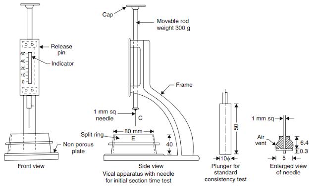 vicat-apparatus-constructionway.blogspot.com