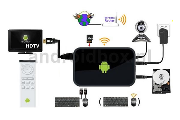 Skema Android TV Box