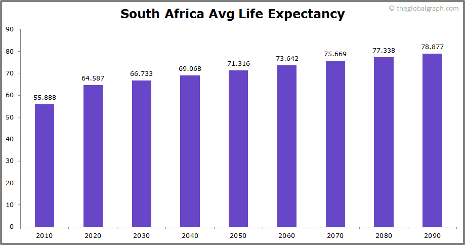 South Africa  Avg Life Expectancy