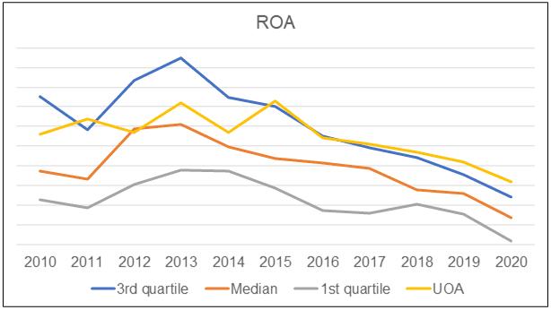 UOA vs Peer ROA