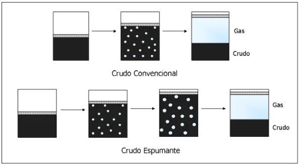 Comportamiento de Prueba PVT Convencional con respecto a la Prueba PVT de un Crudo Espumante