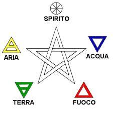 Punti Cardinali E Elementi
