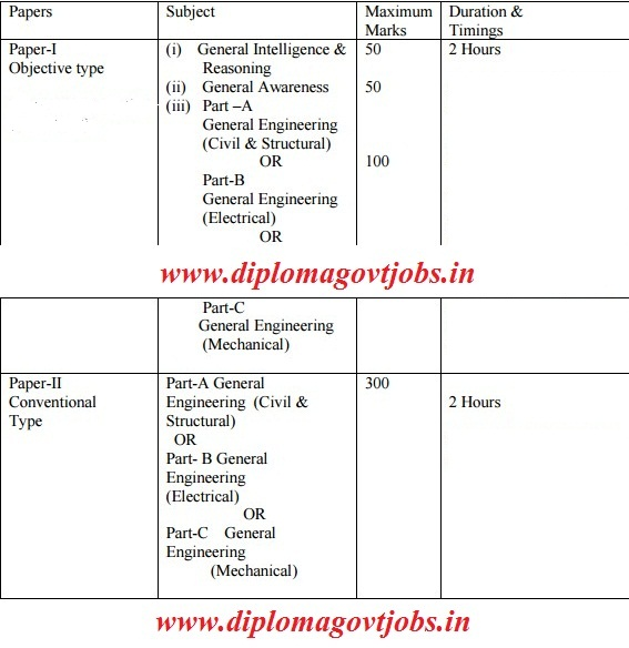 SSC JE Syllabus for Electrical Engineering