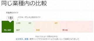 モバイルサイトのスピードテスト結果2