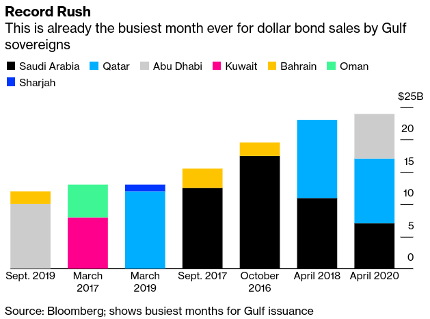Bond Market Devouring Record Gulf Debt Won't Touch #Oman, #Bahrain - Bloomberg