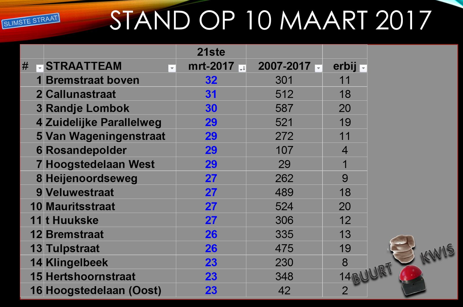 Stand Buurtkwiscompetitie mrt 2017