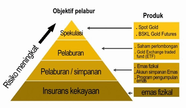 Piramid Emas