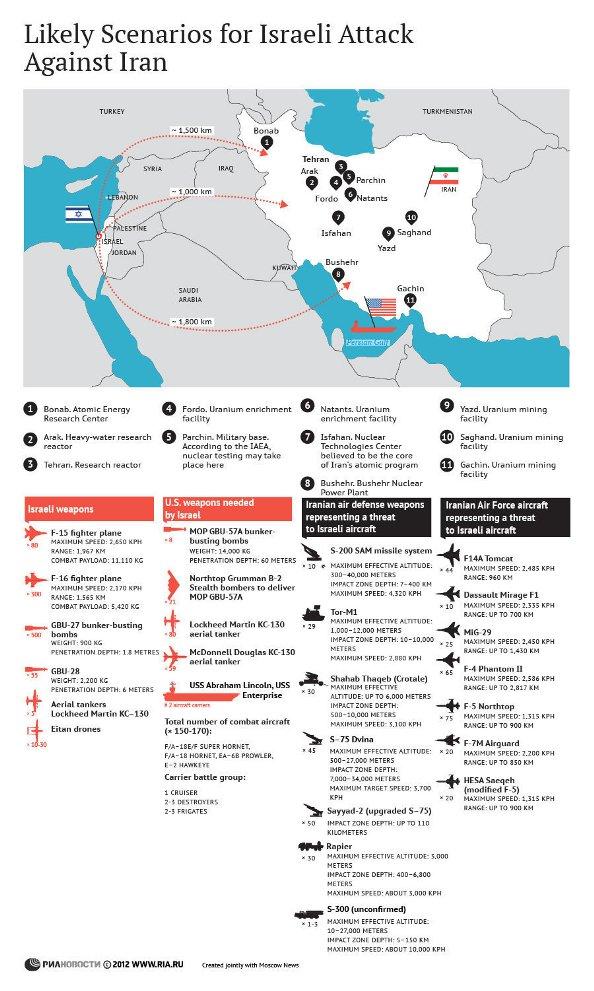 Peta kekuatan AS, Israel dan Iran