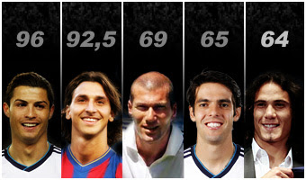 World Football Record Transfers