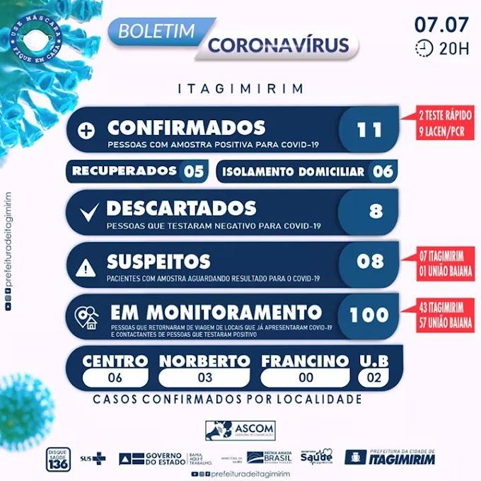 Itagimirim registra 11 casos de covid-19; 5 já estão recuperados