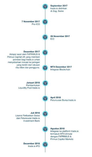 Trade.io ICO Indonesia- Platform Trading Terbaru untuk Trader Generasi Berikutnya berbasis blockchain yang transparan dan adil