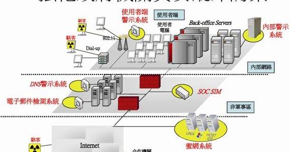 中華民國電子商務年鑑:市場應用篇 The Applications of Ecommerce In Taiwan: 2012年-G2B/C電子化環境-政府電子化服務應用 ...