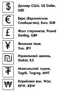 графические знаки денежных едениц мира