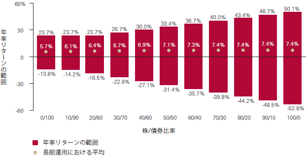 株式と債券への異なる資産配分によるベスト、ワースト、平均リターン、1988年~2013年