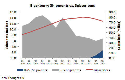Blackberry Shipments vs. Subscribers