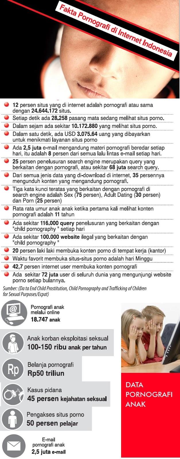 Fakta Pornografi di Internet Indonesia