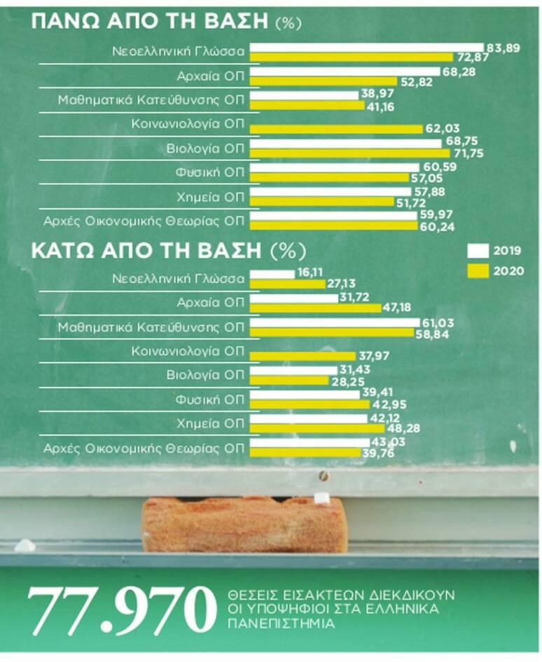 Βάσεις 2020: Αυτές είναι οι σχολές με υψηλή απορρόφηση στην αγορά εργασίας