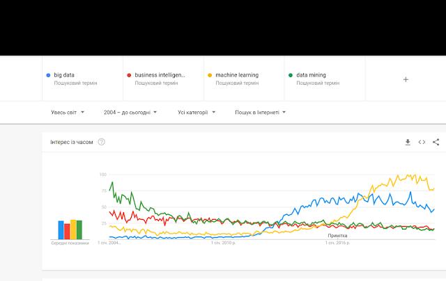 Статистика використання для пошуку в Google з 2004 року ключових слів: big data, business intelligence, machine learning, data mining