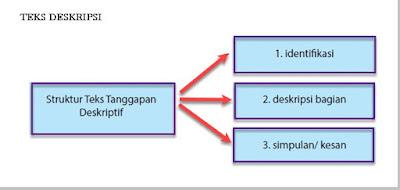 ciri - ciri, struktur, langkah, jenis - jenis teks deskripsi