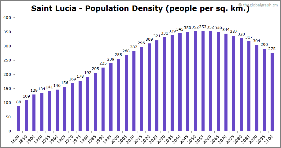 Saint Lucia  Population Density (people per sq. km.)