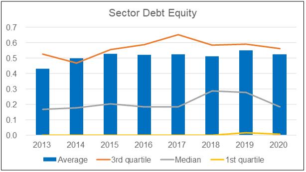 Sector Debt Equity ratio