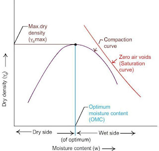 Standard proctor test graph