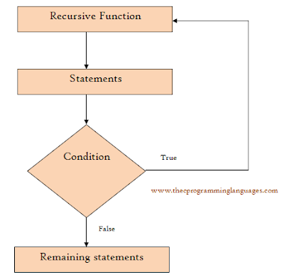 recursion in C