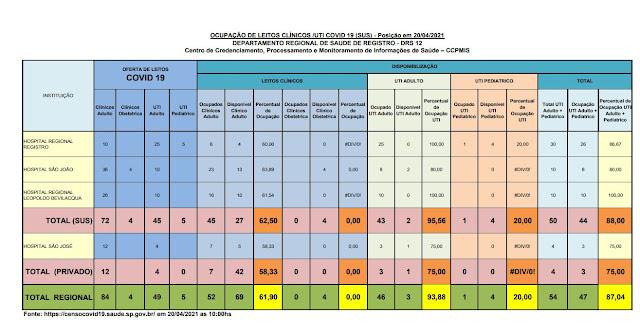 95,56 % da taxa de ocupação dos leitos de UTI do SUS (02 vagas) e 75 %  particular (1 vaga)  dos Hospitais do Vale do Ribeira (20/04)