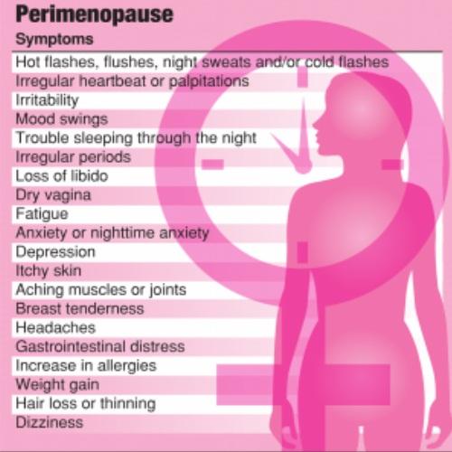 Breast tenderness in perimenopause