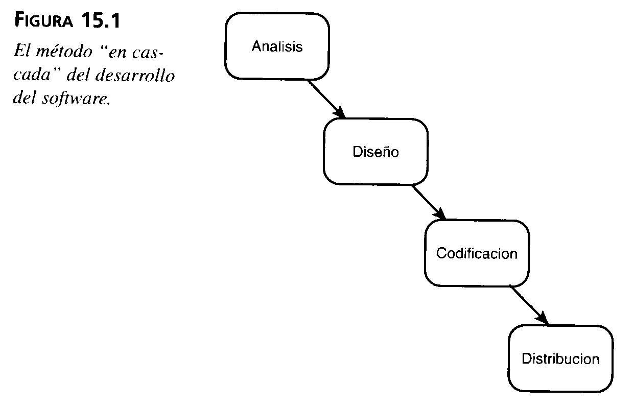 Conceptos Basicos De Uml Capitulo 15 Adaptacion Del Uml